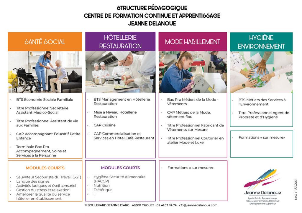 Organigramme des formations du centre de formation