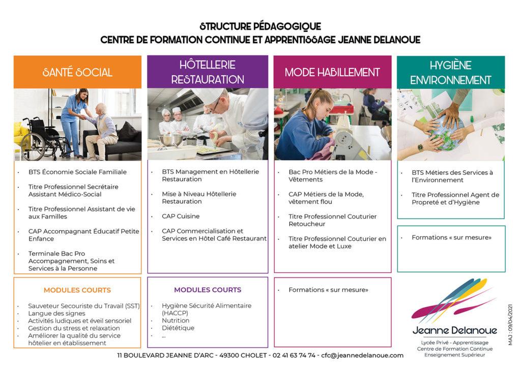 structure pédagogique du centre de formation